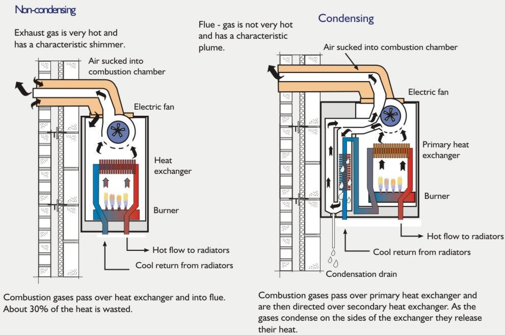 Designing and Installing Central Heating - Points to Remember