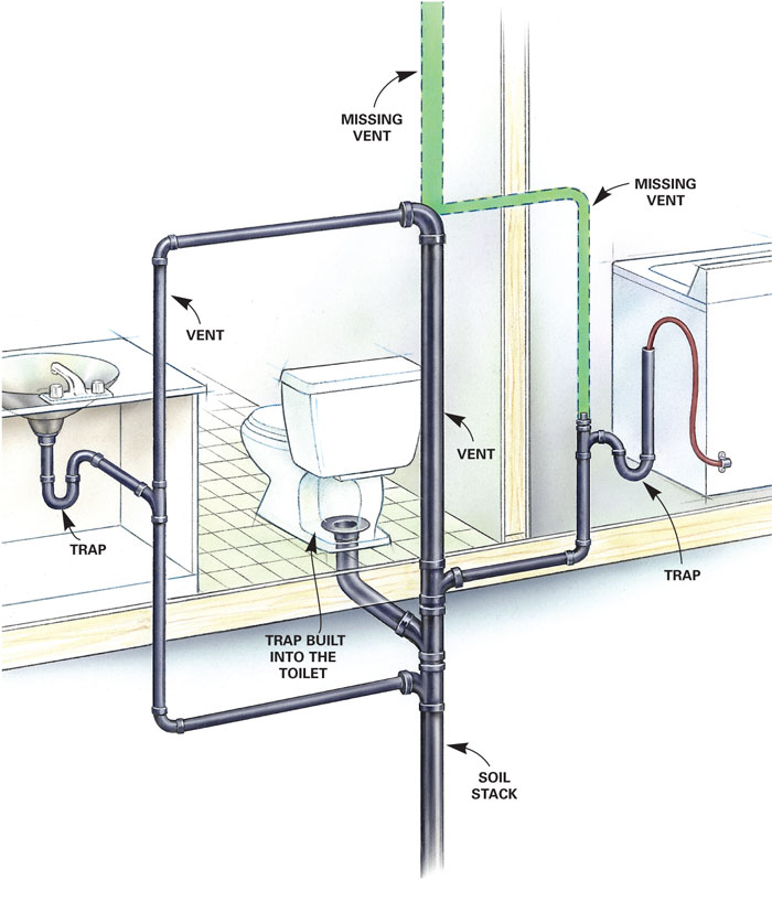 How Does A Toilet Work : How does plumbing work greg s and heating services