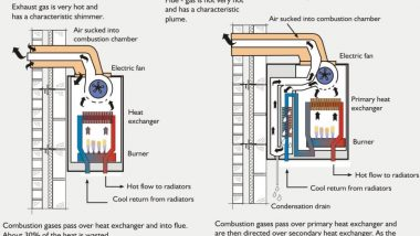 Designing and Installing Central Heating - Points to Remember for Success_0
